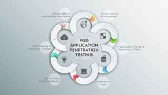 Web-application-penetration-testing
